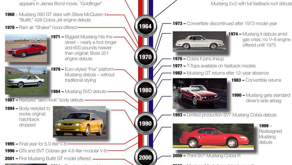 Ford Mustang turns 45