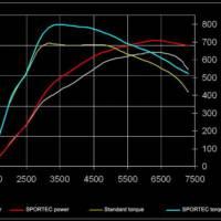 Sportec Porsche 997 Turbo SP580
