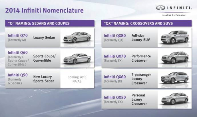 Infiniti new nomenclature set to rename all models from 2014