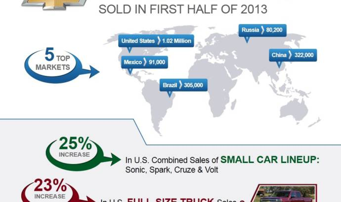 Chevrolet posts record sales in first half of 2013