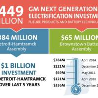 GM investing 449 USD for future Volt