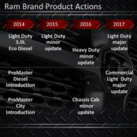 Ram future plans unveiled