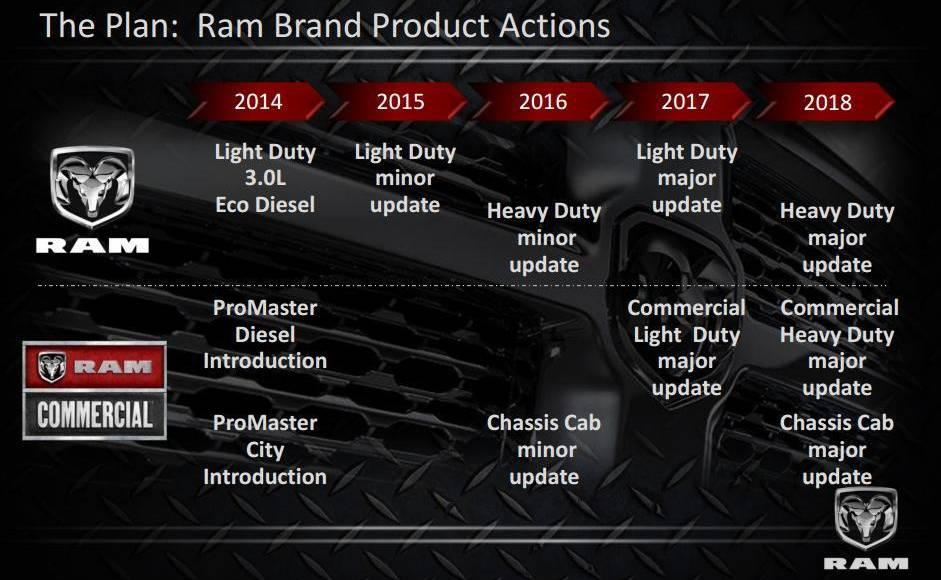 Ram future plans unveiled