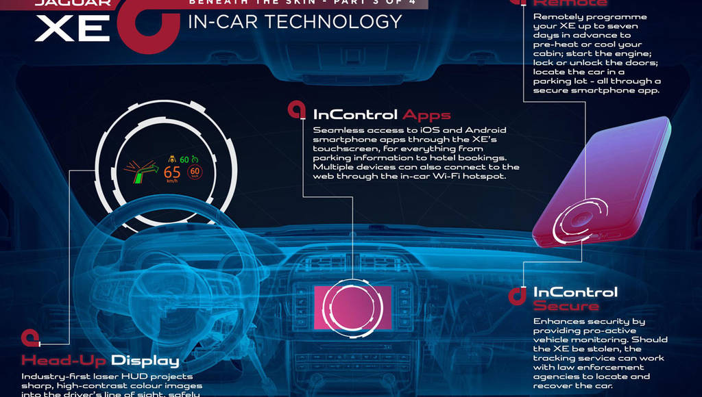 Jaguar XE InControl multimedia system detailed