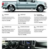 Find out how Ford F-150 lost its weight