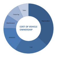 What is the Cost of Ownership Associated with Owning a New Car?