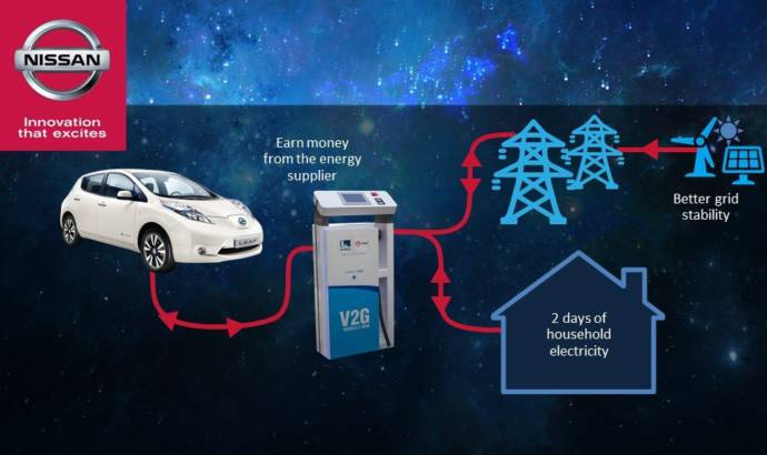 Nissan will help European recycle energy