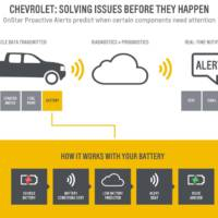 Chevrolet will be able to predict the errors of your car