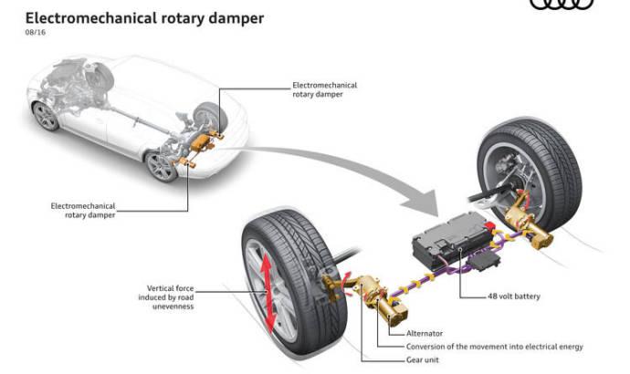 Audi has revealed the eROT technology