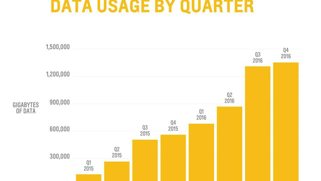 Chevrolet owners used 4220 TB of data in 2016