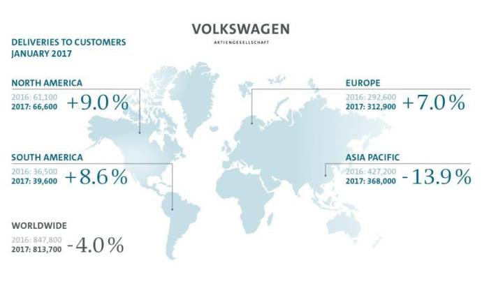 Volkswagen reached record sales in January