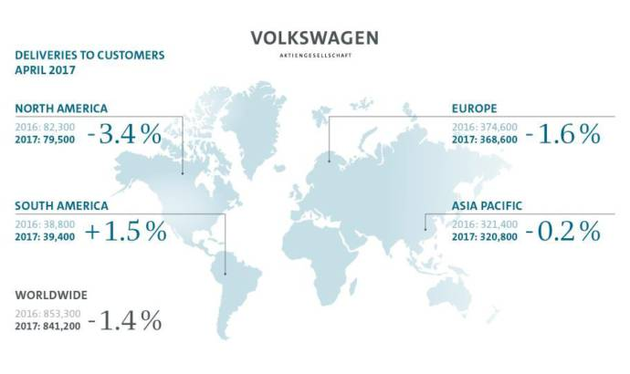 Volkswagen Group sales dropped in April