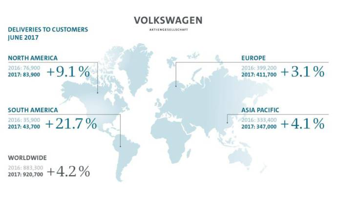 Volkswagen Group sold 5.2 million cars in six months