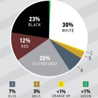 Most popular truck colors in 2017