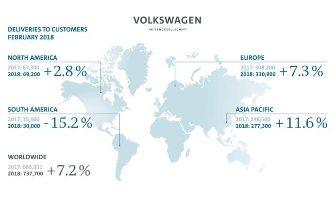 Volkswagen Group deliveries increase in first two moths of 2018