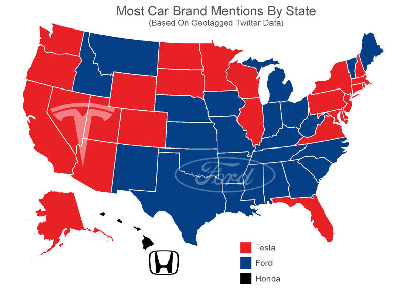 Tesla and Ford are the most talked about car brands in the United States