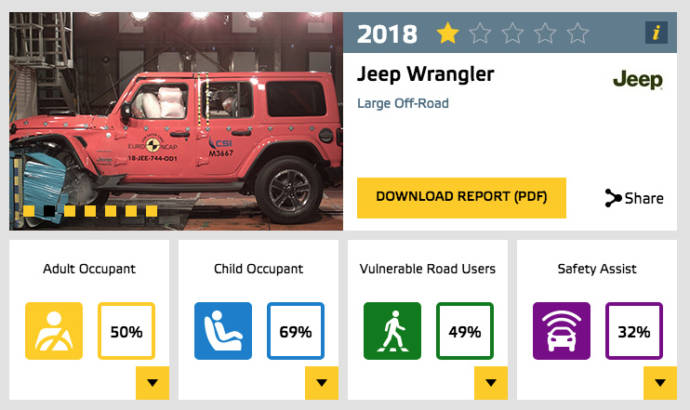 Fiat Panda got zero Euro NCAP safety stars, while the new Jeep Wrangler only managed to achieved one star